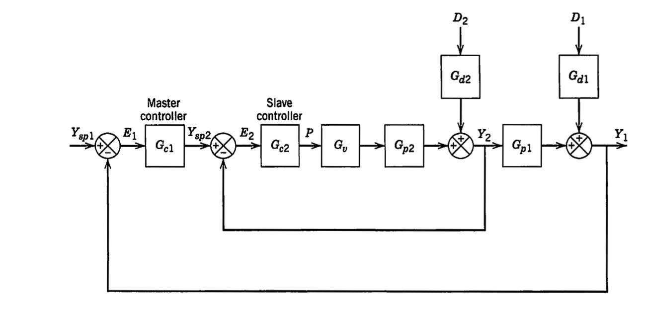 assignment     process control p, block diagram