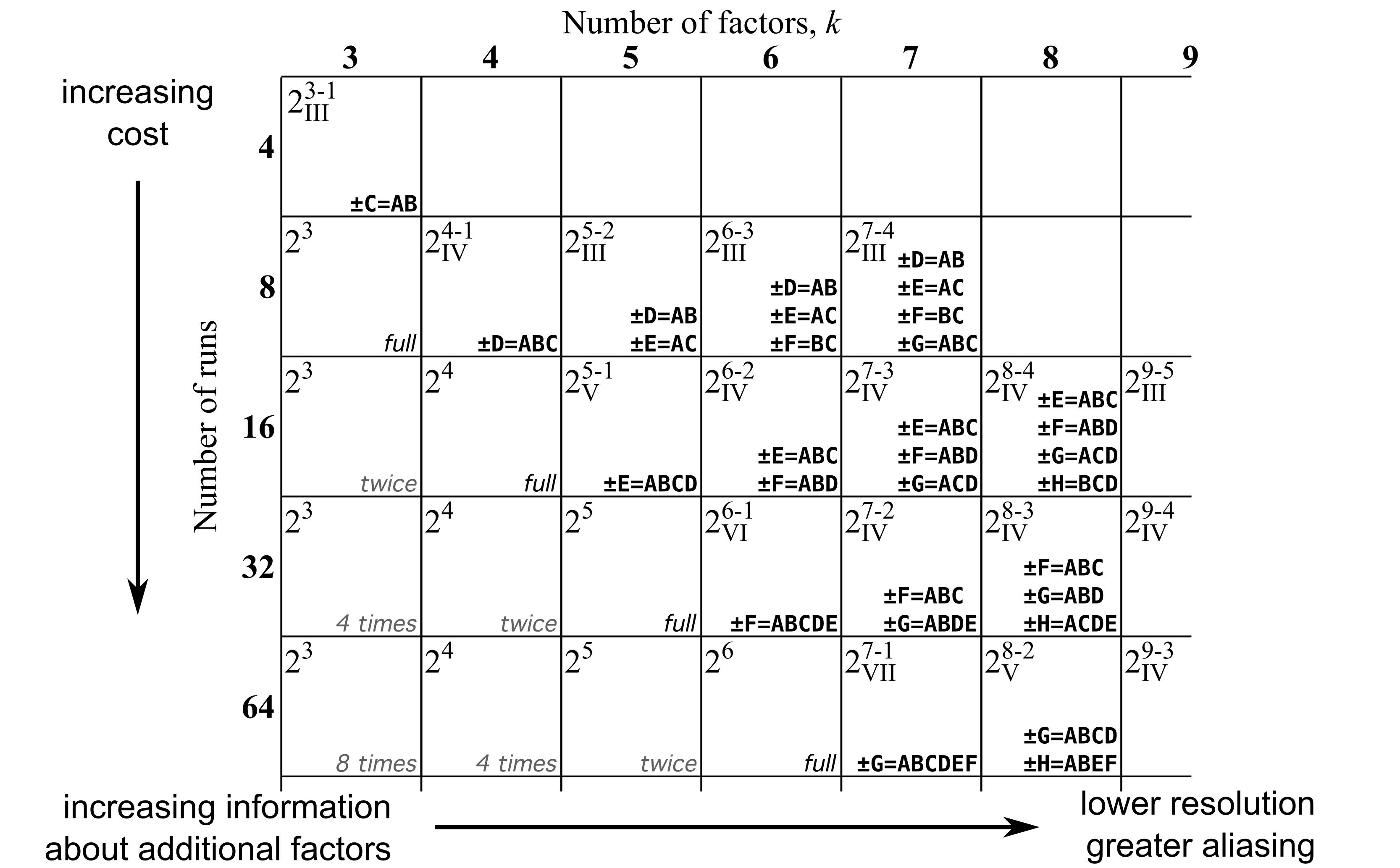 2^5 factorial design example