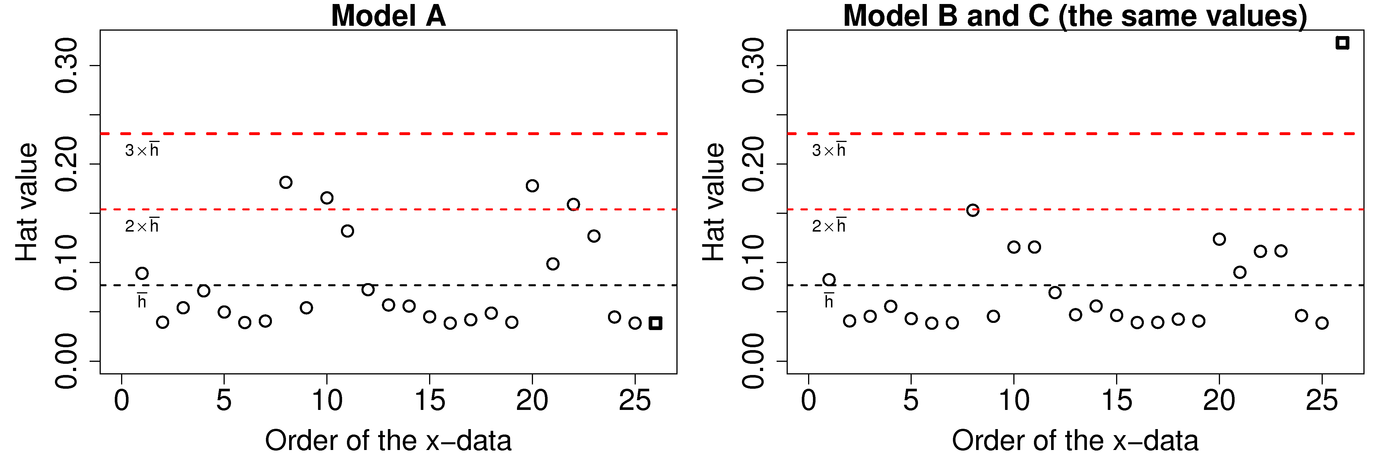 Continuing The Example Of Models A, B And C: The Hat Values For Models B  And C Are The Same, And Are Shown Here The Last Point Has Very High  Leverage