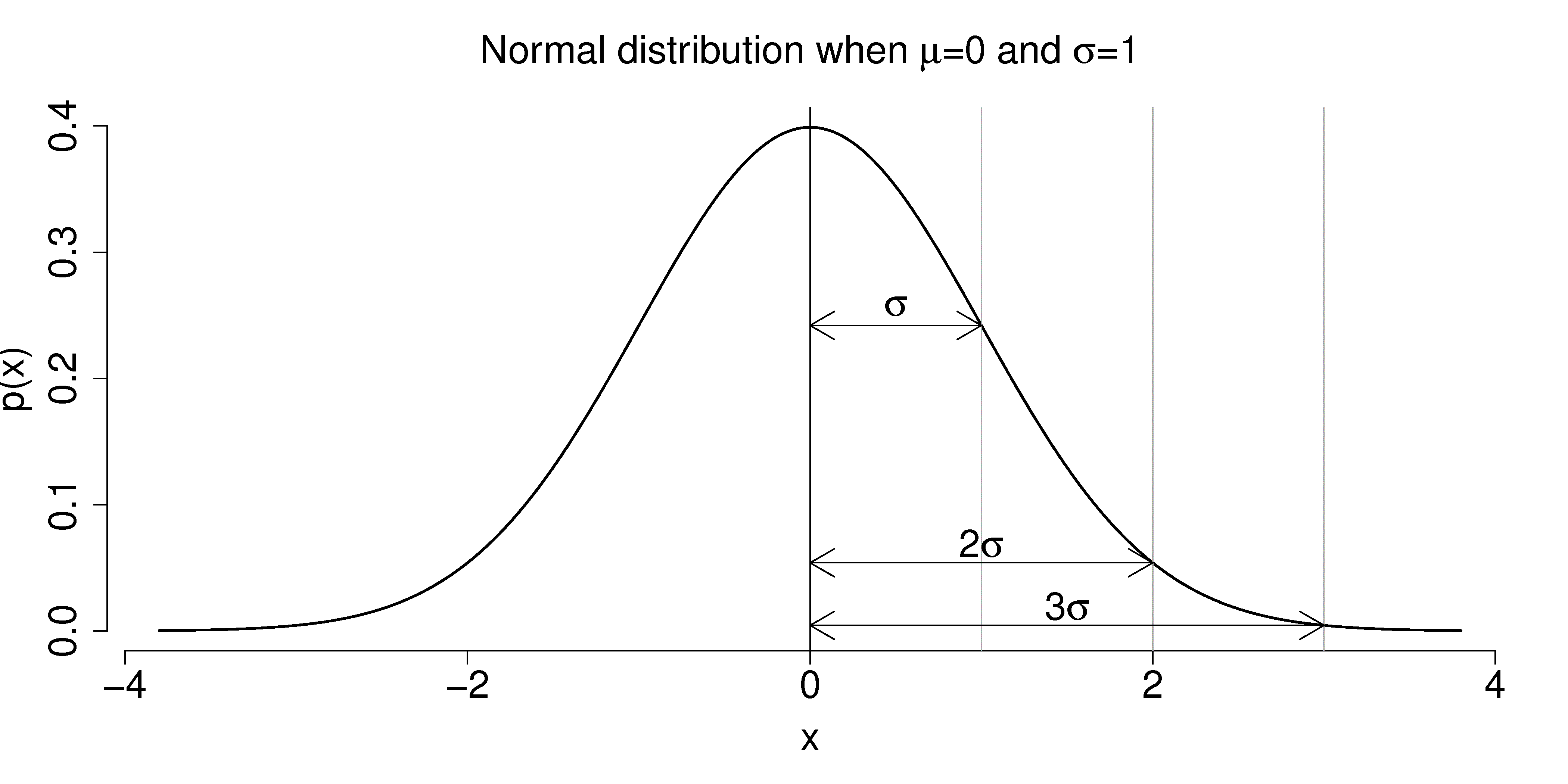 2.7. Normal distribution — Process Improvement using Data