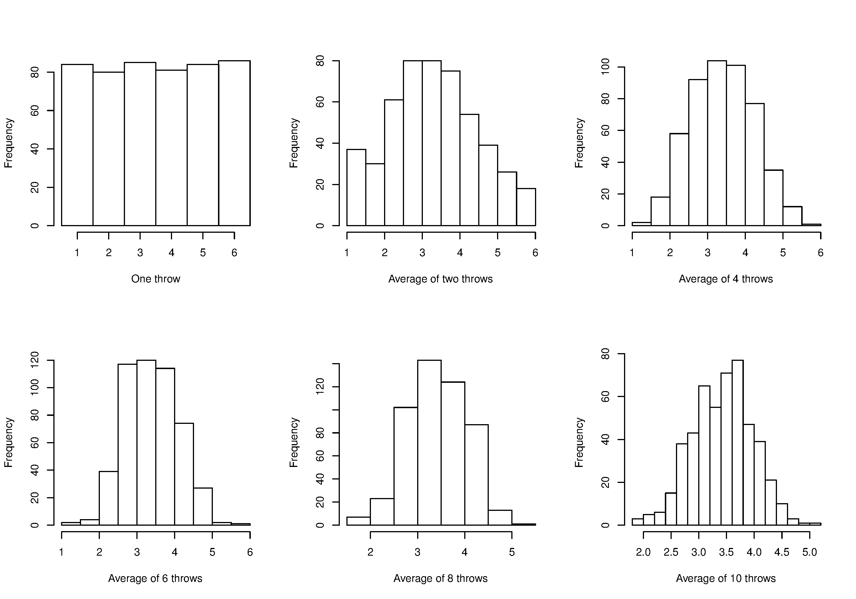 27 Normal distribution Process Improvement using Data