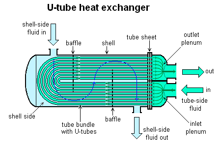 ../che3e4/Assignments/Assignment-1/images/U-tube_heat_exchanger.png