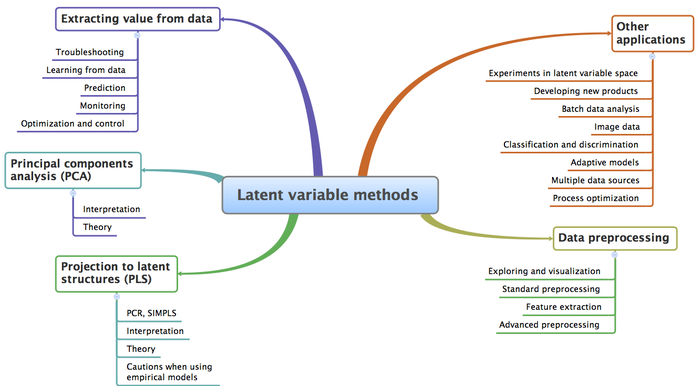 Latent-variable-modelling-section-mapping.png
